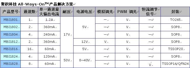 聚积科技针对LCD Monitor背光源推出高压恆流LED驱动